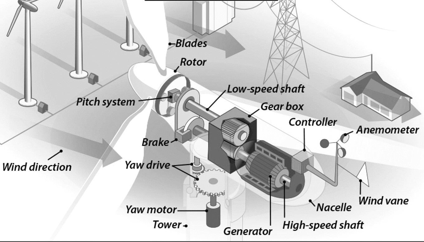 Turbine Manufacturers Merge Amidst A Gust Of Wind Power Growth Diagram Also Generator Diagrams On Typical Energy