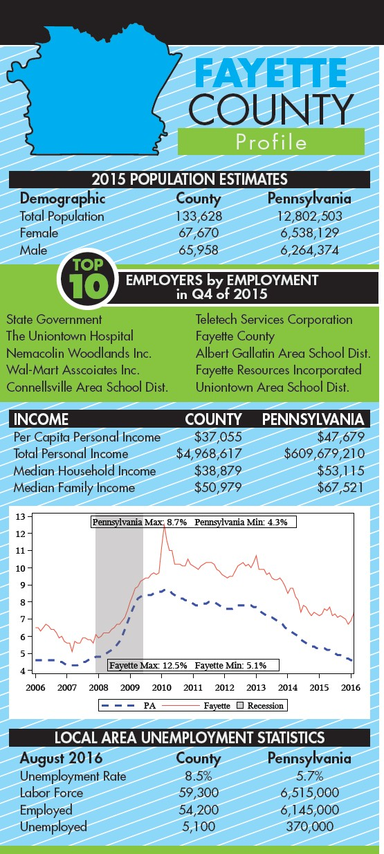 Fayette County looks to the future | PA Business Central | Marcellus