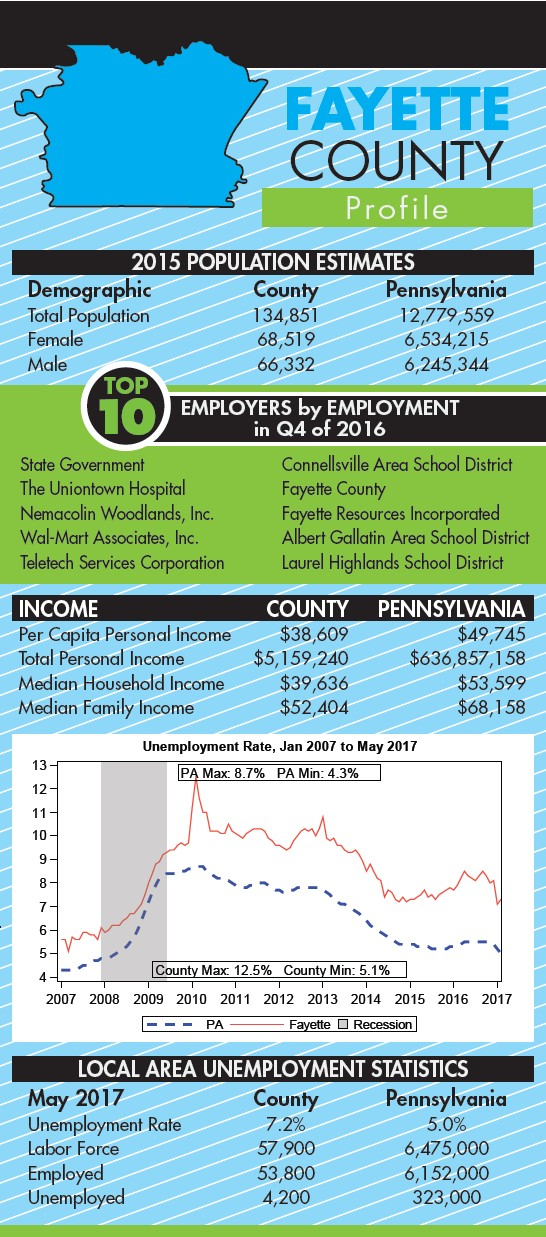 Fay-Penn focuses on making county workforce competitive | PA