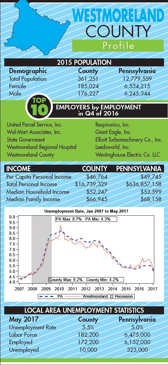 Westmoreland County struggles with population decline | PA Business